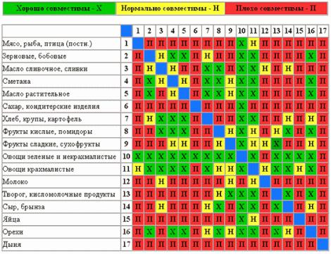 раздельное питание, таблица